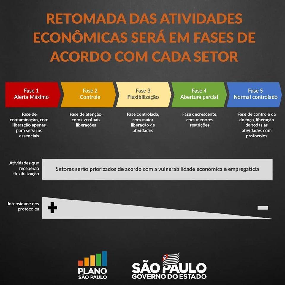 Governo apresentou Plano São Paulo para reabertura de setores ...